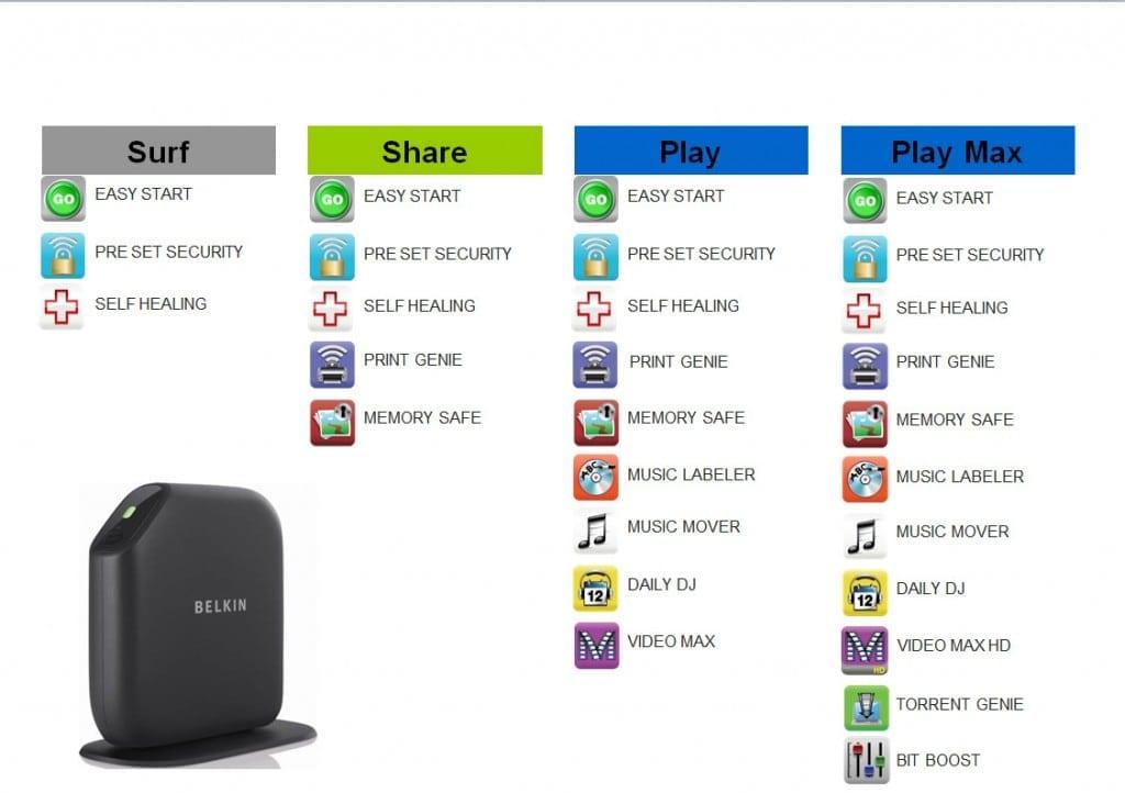 Surf, Share si Play – Belkin lanseaza o noua gama de routere