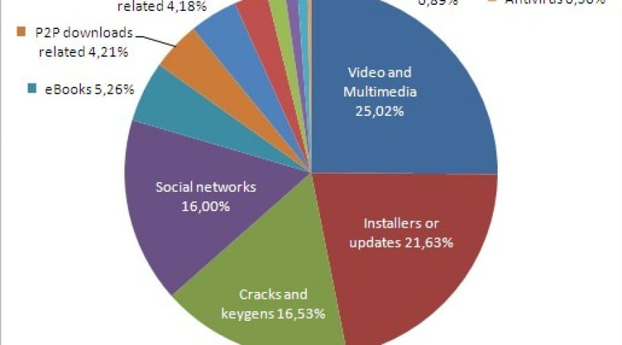 Studiu Panda Security: Ce site-uri sunt periculoase pentru PC-ul tău