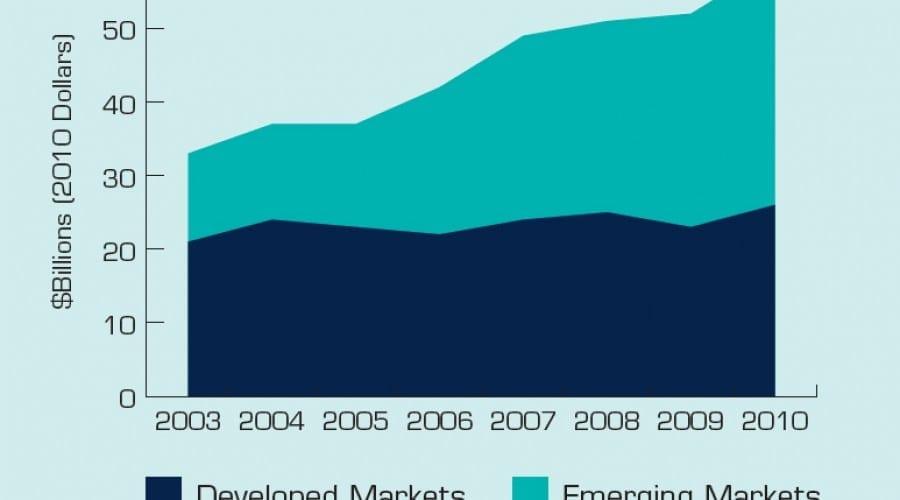 Valoarea software-ului piratat in Romania pentru 2010 a fost de 195 milioane de dolari