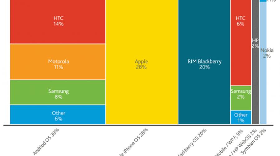 Nielsen a anunţat topul sistemelor de operare pentru smartphone-uri din Statele Unite ale Americii