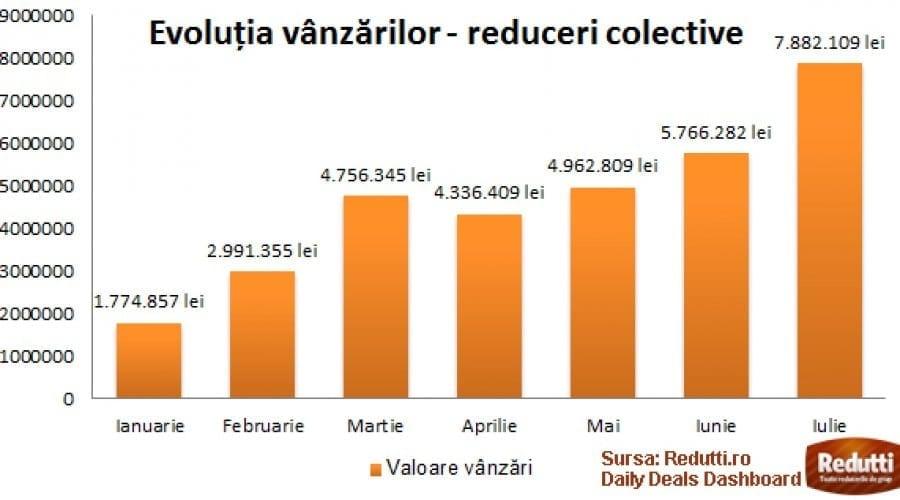 Site-urile de reduceri au vândut până acum oferte în valoare de 7.65 milioane de euro