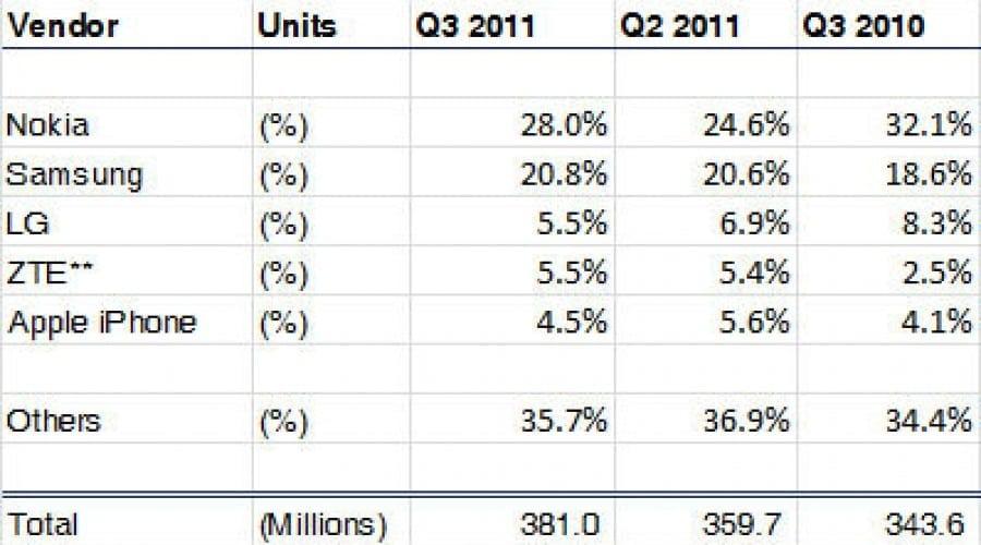 Mişcări impresionante pe piaţa telefoniei, în trimestrul trei