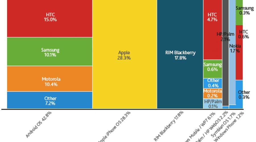 Rating-urile Nielsen: Android pe primul loc în topul sistemelor de operare utilizate
