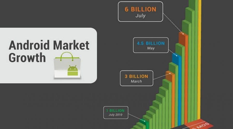 Android Market atinge 10 miliarde de descărcări: Minecraft şi alte aplicaţii la 10 cenţi
