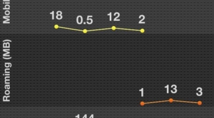 Gestionează-ţi datele pe iPhone cu My Data Manager