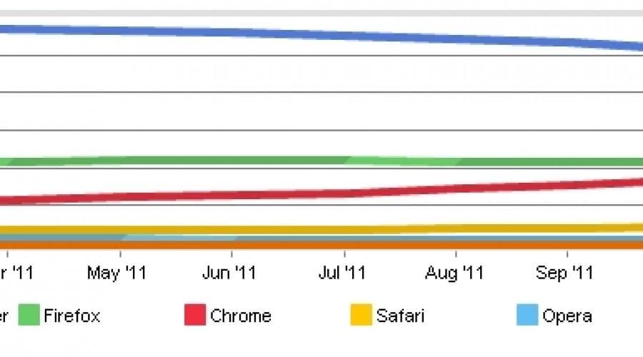 Google Chrome se apropie de 20%, IE scade spre 50%