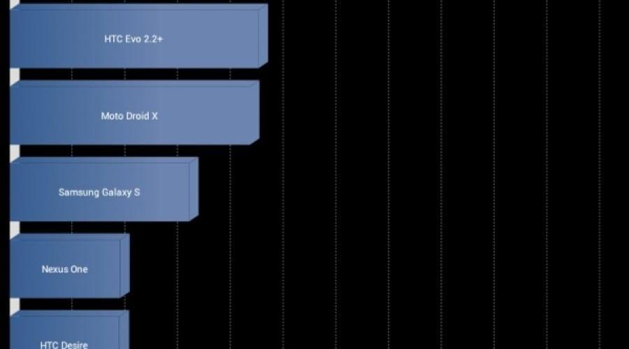 Asus Transformer Prime: Scoruri de benchmark