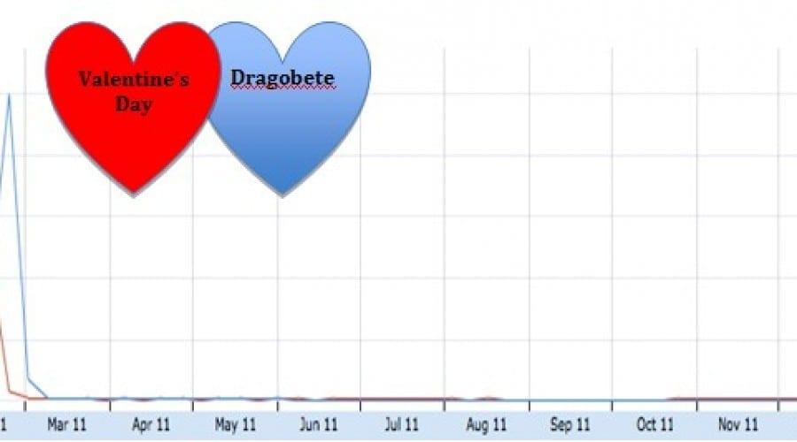 Sărbătoarea de Dragobete a depăşit anul trecut Valentine's Day în căutările Google