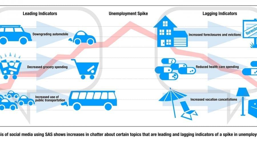 Studiu SAS şi ONU: Site-urile de social media indică rata de şomaj dintr-o ţară