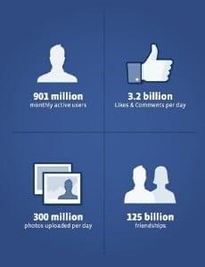 Circa 6 din 10 companii care au realizat campanii în social media îşi vor mări bugetul pentru 2012