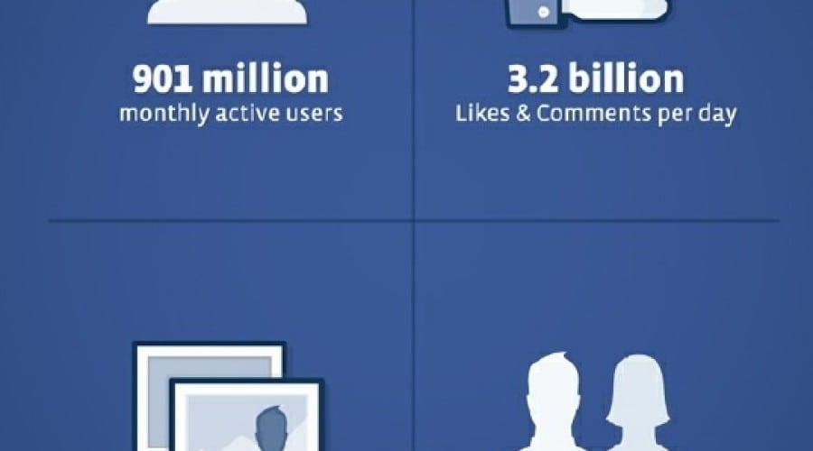 Peste 900 milioane de oameni folosesc lunar reţeaua de socializare Facebook