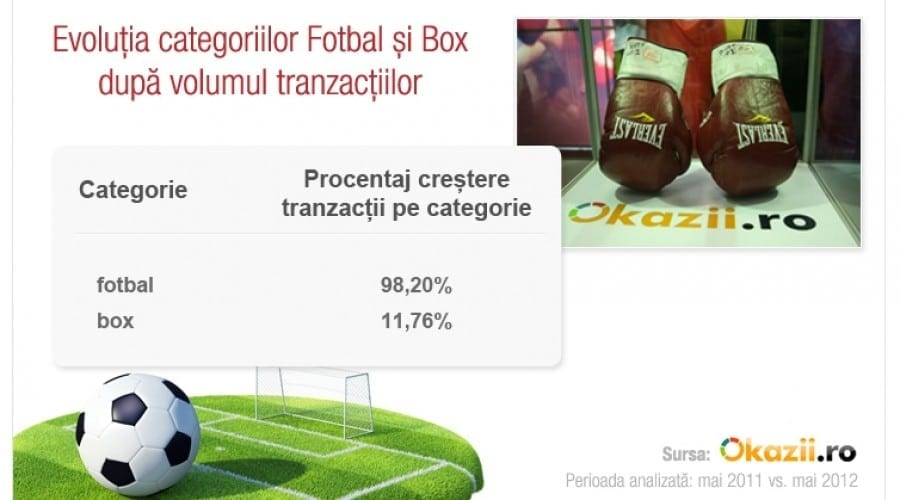 Evenimentele sportive influenţează direct achiziţiile de pe Okazii.ro
