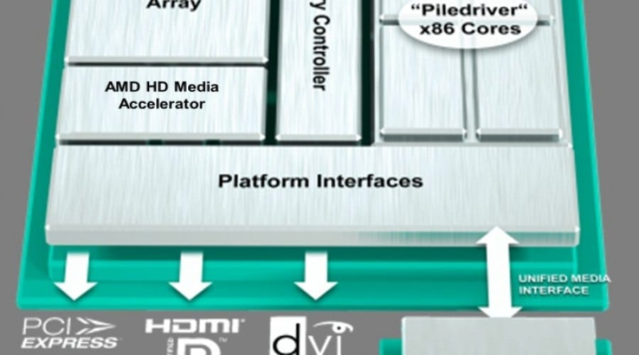 Procesoarele AMD Trinity promit un plus de autonomie şi performanţe video impresionante