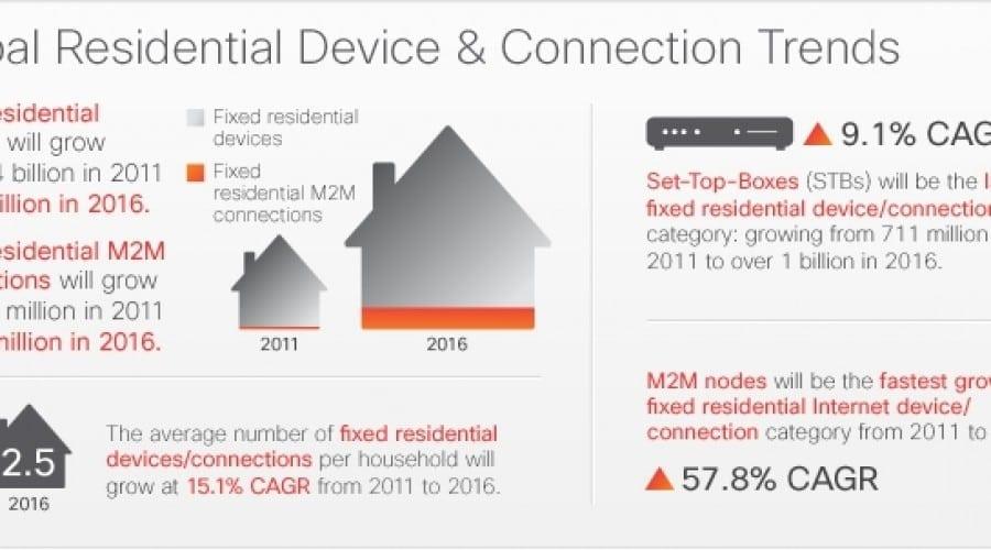 Cisco VNI Forecast: Aproximativ 19 miliarde de conexiuni în reţea în 2016