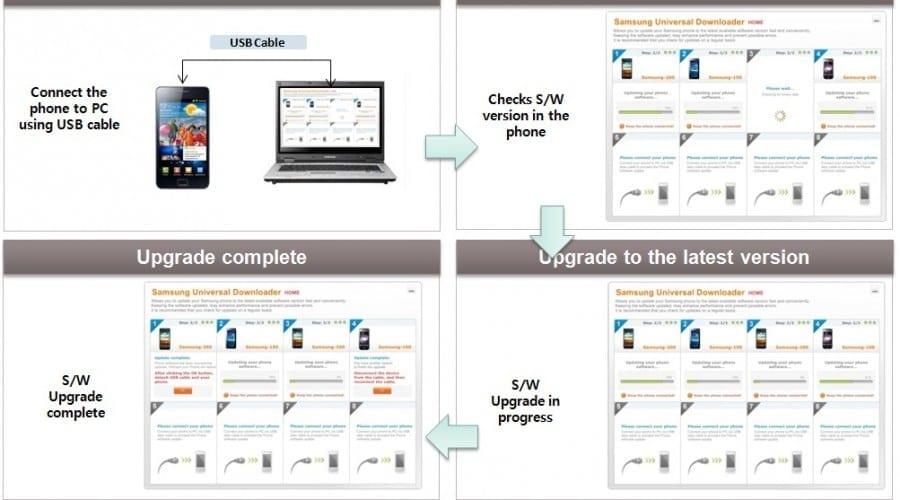 Update de software facil pentru telefoanele Samsung cu Android