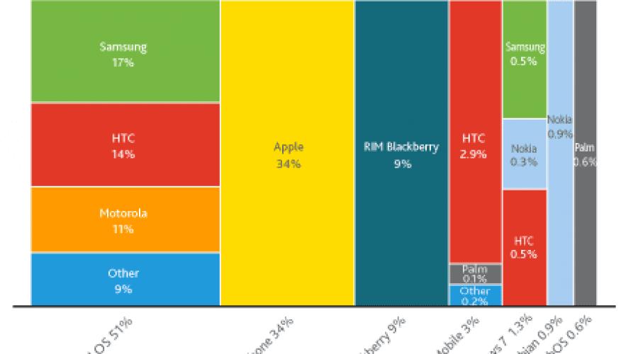 Nielsen: Android, lider în topul platformelor folosite în Statele Unite ale Americii