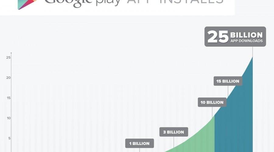 Google Play celebrează peste 25 de miliarde de descărcări