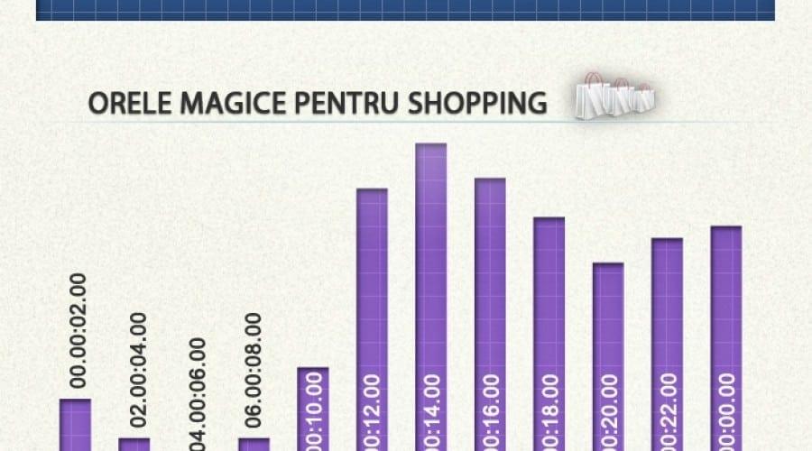 Raport 2Parale: Românii au cheltuit on-line peste 18,7 milioane de lei în primele 9 luni ale anului
