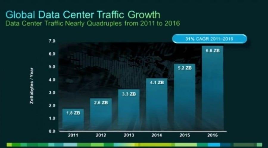 Cisco preconizează o creştere de şase ori a traficului cloud până în 2016