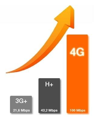 Orange ofera 4G pe iPad mini si iPad cu ecran retina
