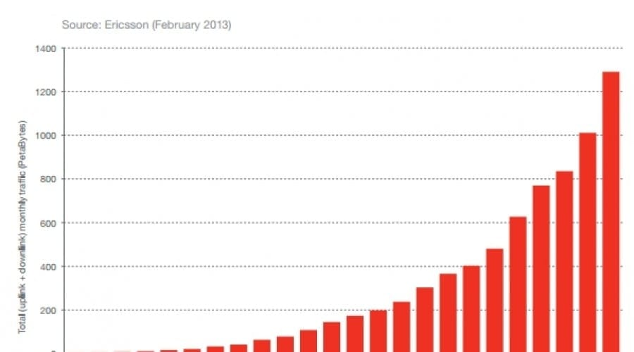 Traficul de date mobile s-a dublat din nou în 2012