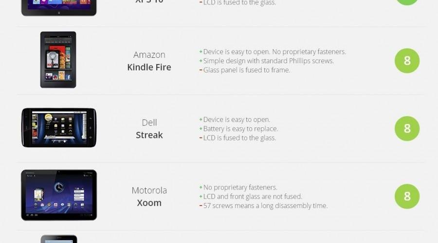 Topul celor mai uşor de reparat tablete, în viziunea iFixit