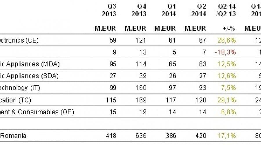 Vânzările de smartphone-uri și telefoane mobile au atins nivelul de 128 milioane de euro în al doilea trimestru din 2014