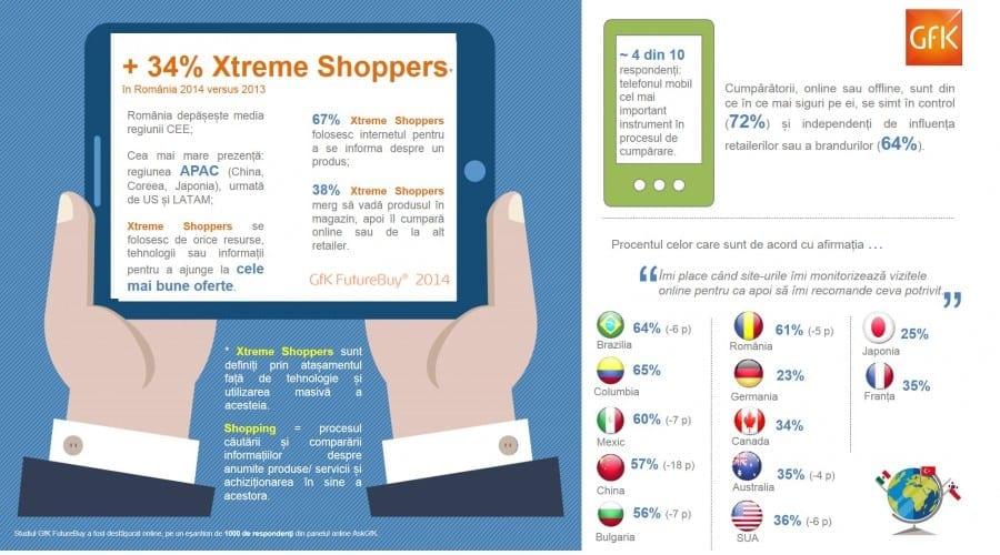 Xtreme Shoppers, românii și comportamentul lor de cumpărare online