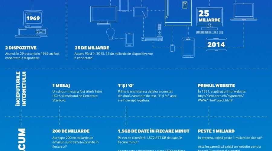 49% dintre utilizatori românia au smartphone-ul conectat permanent la internet, arată un studiu Samsung