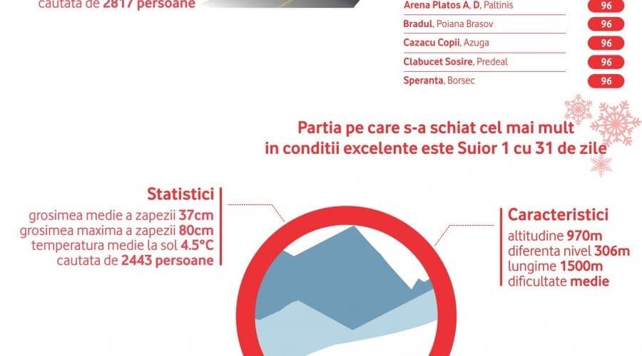 Vodafone extinde parteneriatul cu Salvamont