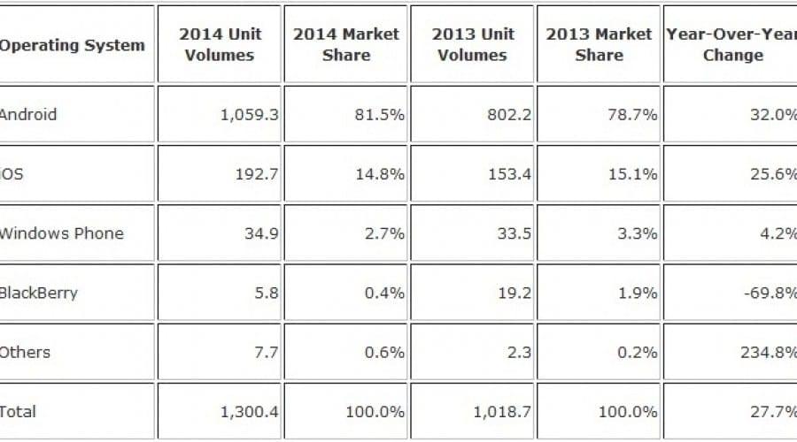 Android și iOS au fost instalate pe 96,3 % dintre smartphone-uri în 2014