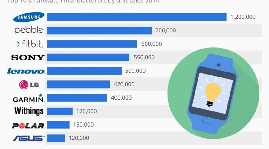 Samsung lider în 2014 la vânzările de ceasuri inteligente