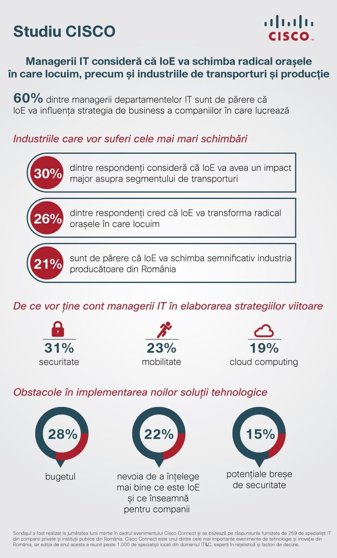 Infografic Studiu CISCO