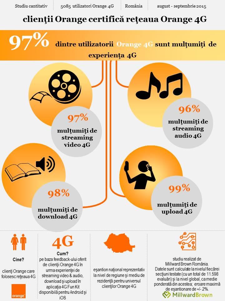 infografic Orange 4G