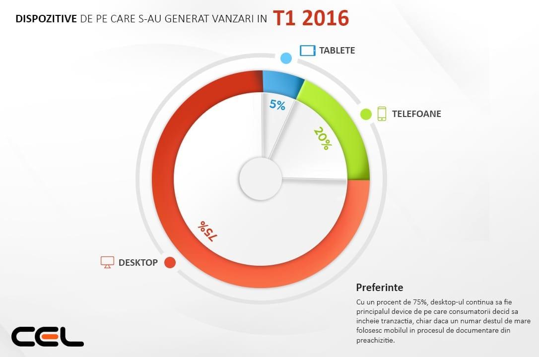 infografic - piechart
