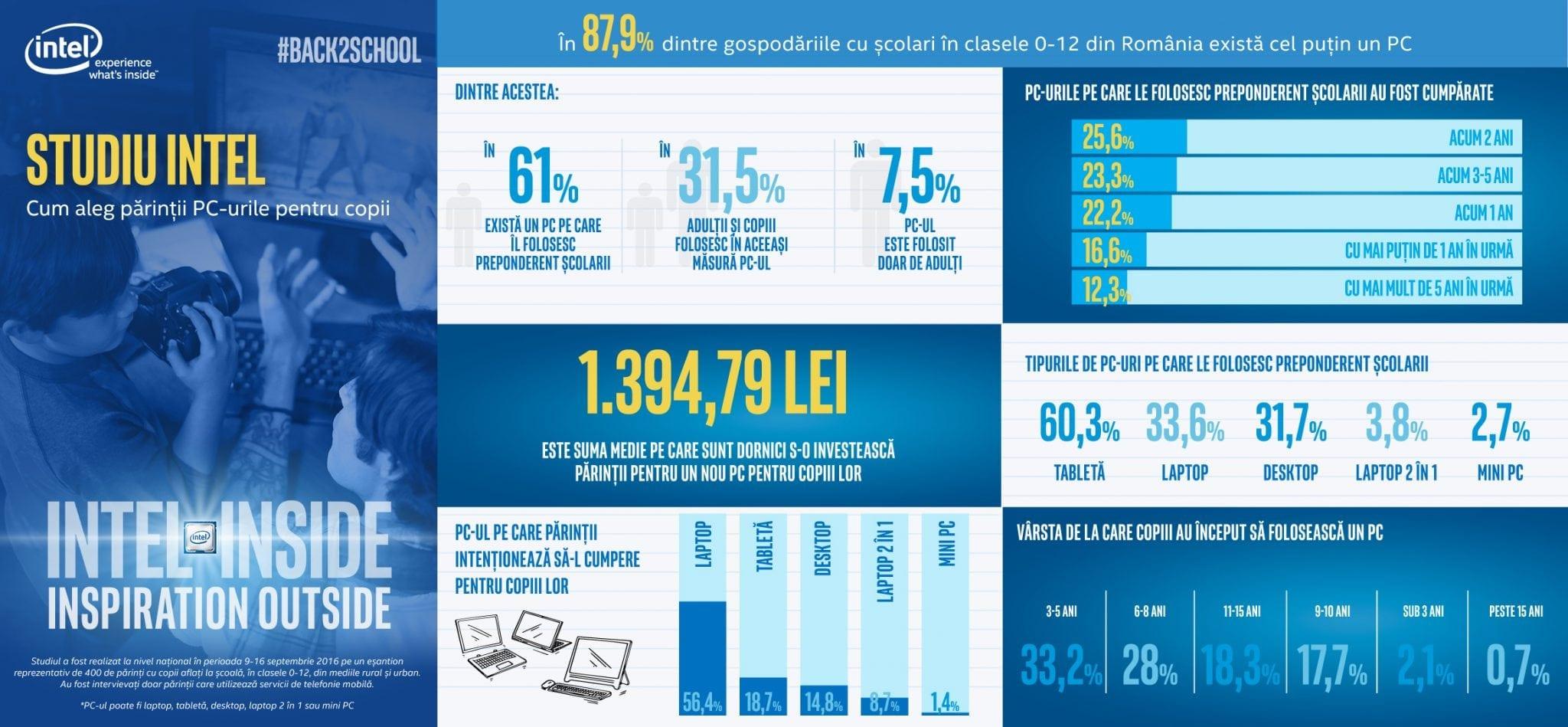 Infografic studiu Intel
