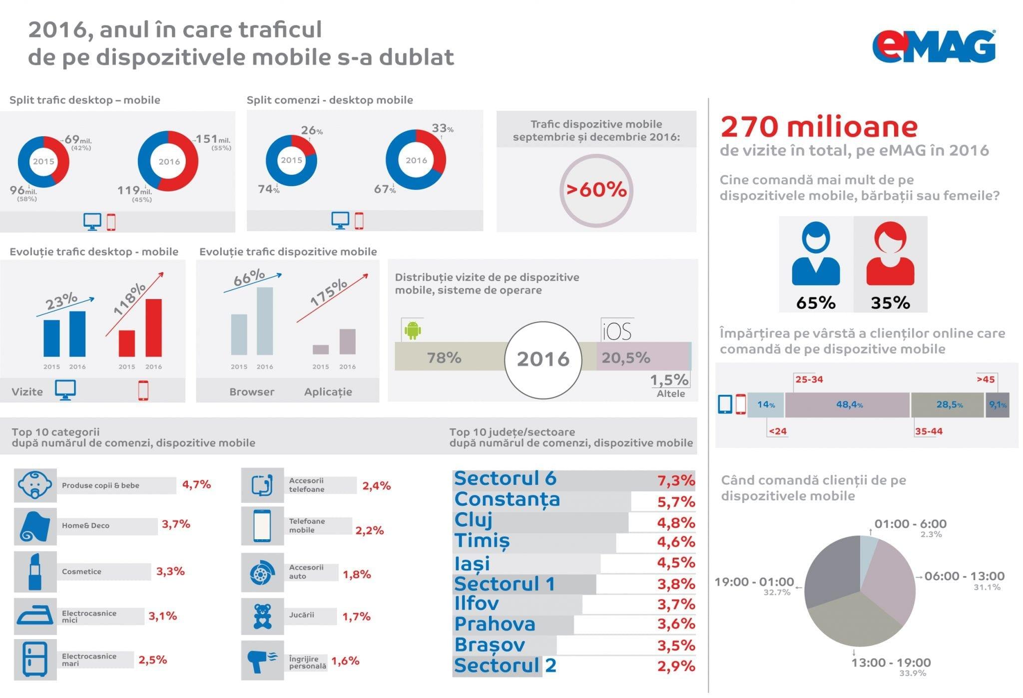 Infografic eMAG mobile