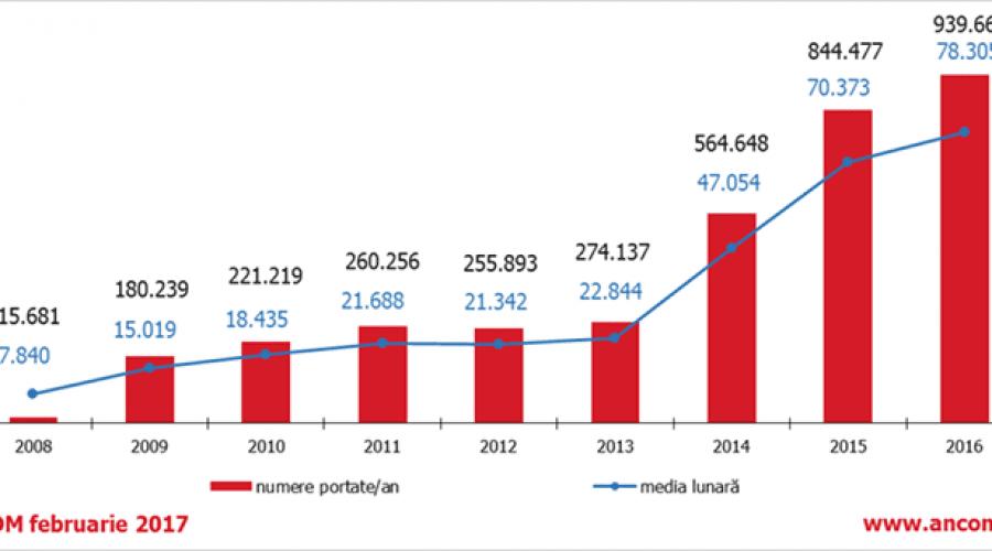 Aproape 940 de mii de români și-au schimbat operatorul în 2016