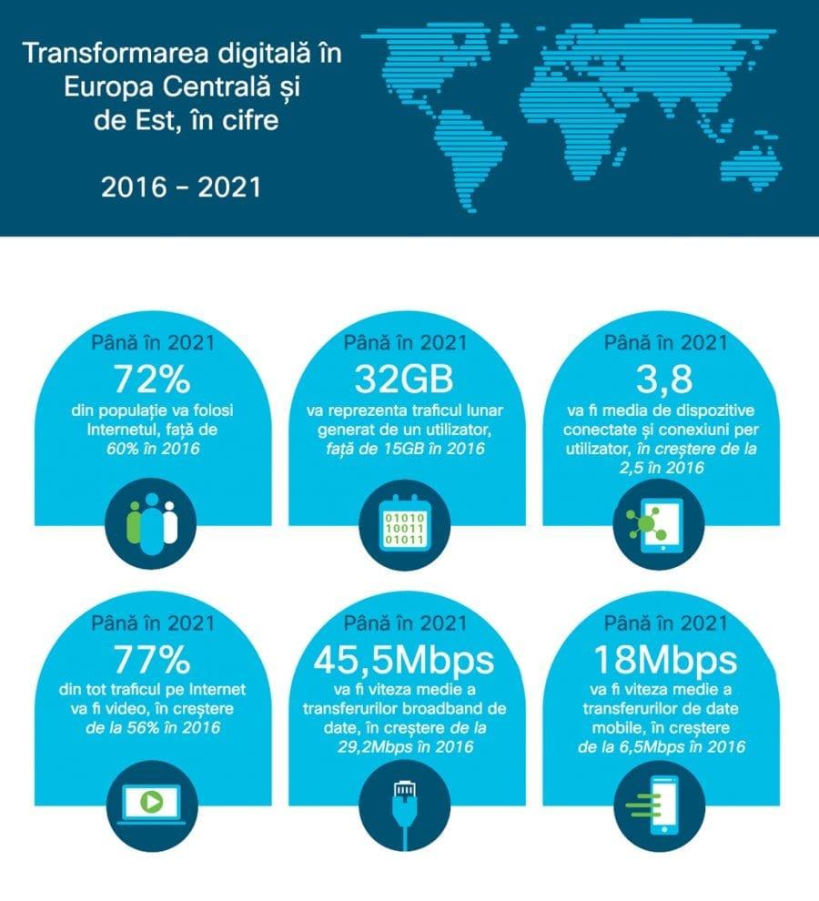 Cisco: Traficul pe Internet va depăși 3 Zettabytes până în 2021