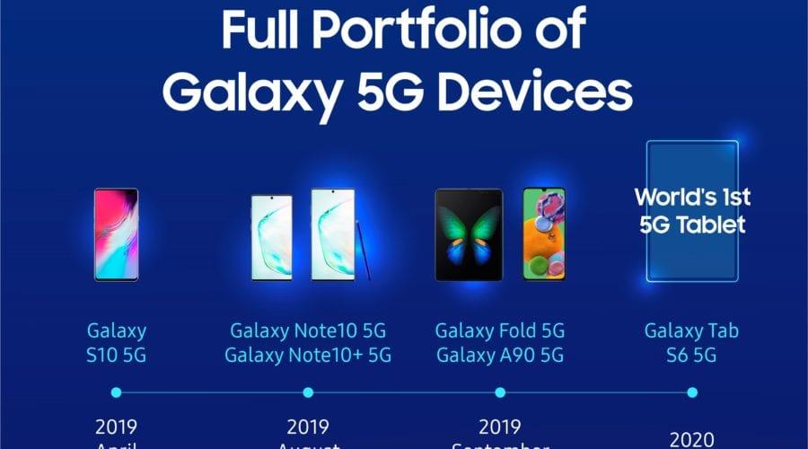 Samsung a livrat peste 6,7 milioane de device-uri Galaxy 5G în 2019