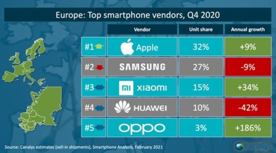 Canalys: Samsung rămâne liderul pieței de telefoane mobile în România. Apple este pe 2, iar Huawei scade. Xiaomi este pe primul loc in CEE